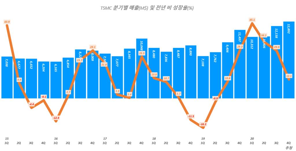 TSMC 실적, 분기별 TSMC 매출 및 전년 비 증가율 추이( ~ 20년 4분기 추정), TSMC Querterly Revenue & YoY growth rate(%), Graph by Happist