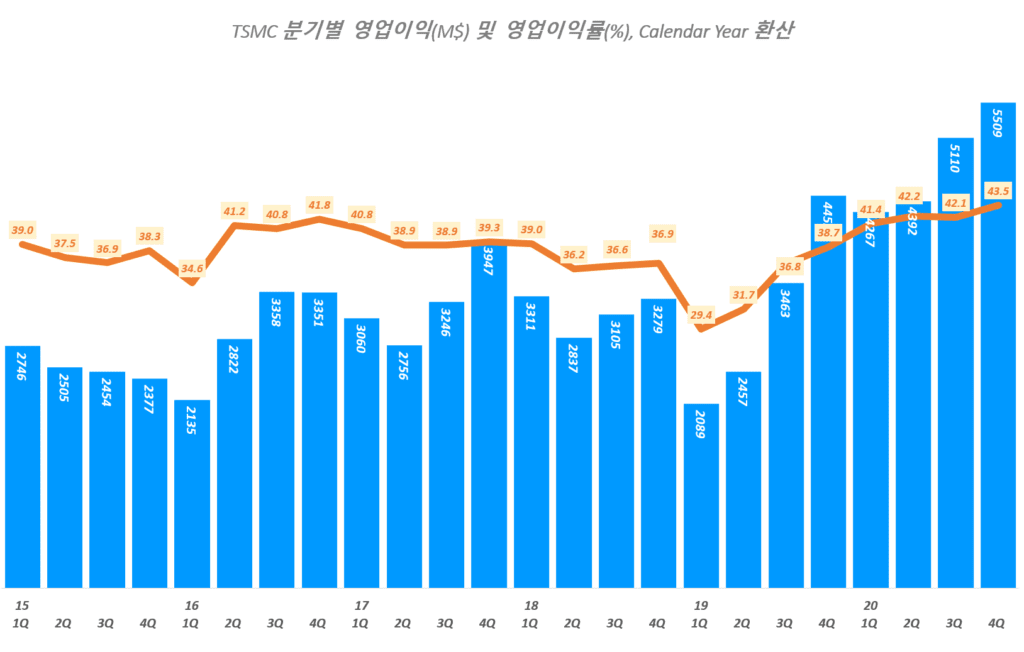 TSMC 실적, 분기별 TSMC 영업이익 및 영어이익률 추이( ~ 20년 4분기), TSMC Querterly Operating Income & Operating margin(%), Graph by Happist