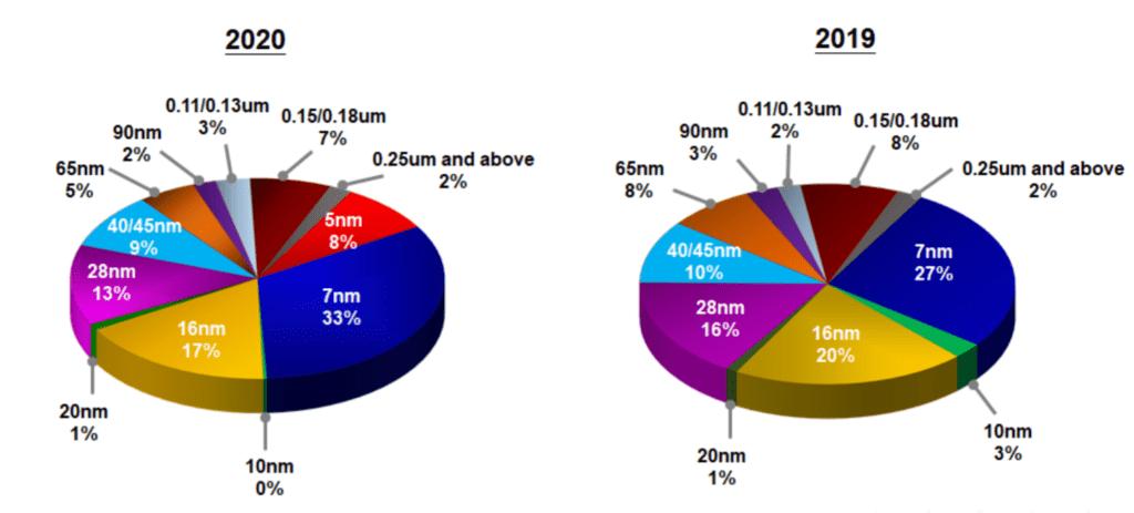 TSMC 실적, 20년 공정기술별 점유율, Graph by TSMC