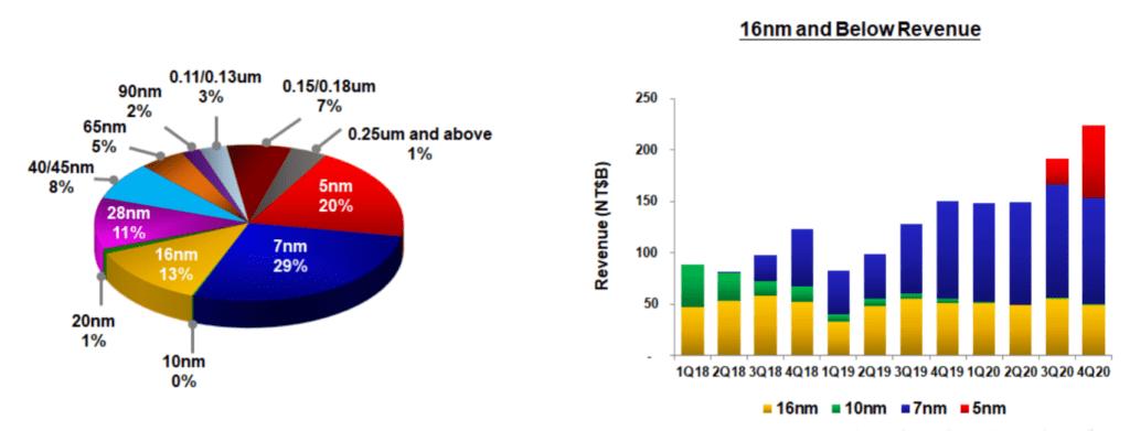TSMC 실적, 20년 4분기 공정기술별 점유율, Graph by TSMC