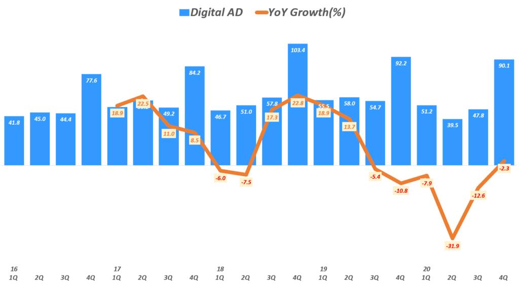 뉴욕타임스 실적, 분기별 뉴욕타임스 디지탈 광고 매출 추이( ~ 20년 4분기), New York Times Quarterly Digital ADs Revenue, Graph by Happist