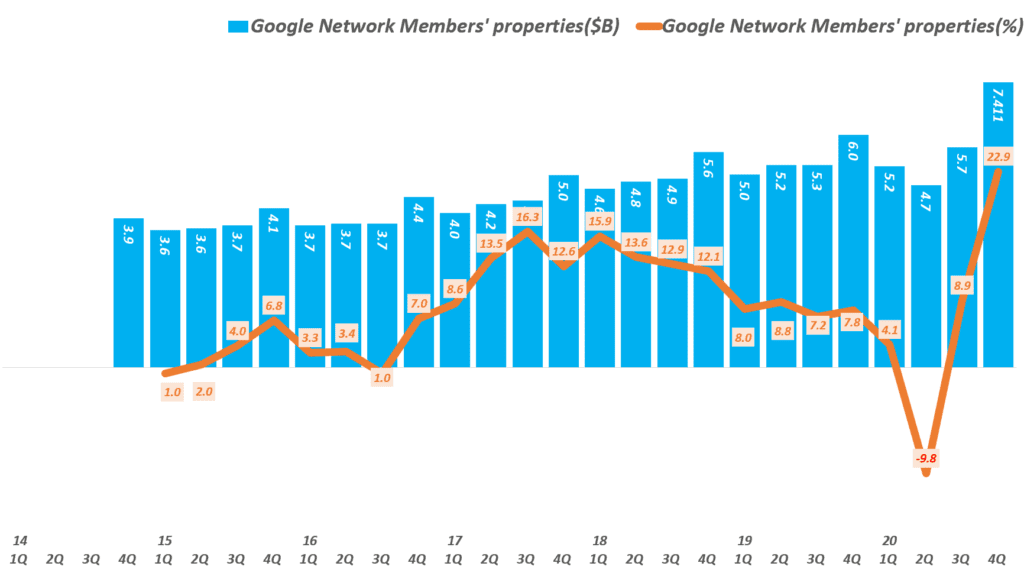 디스플레이 광고, 배너광고 추이를 보요주는 구글 네트워크 광고( ~ 20년 4분기),  Graph by Happist