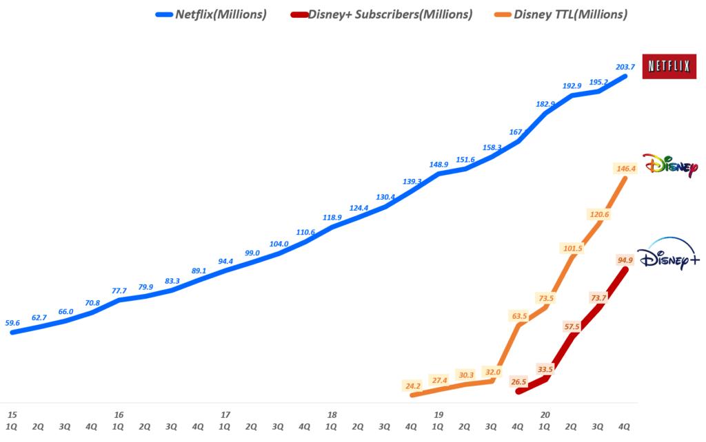 분기별 디즈니+ vs 디즈니 전체 vs 넷플릭스 구독자 추이( ~ 20년 4분기), Graph by Happist