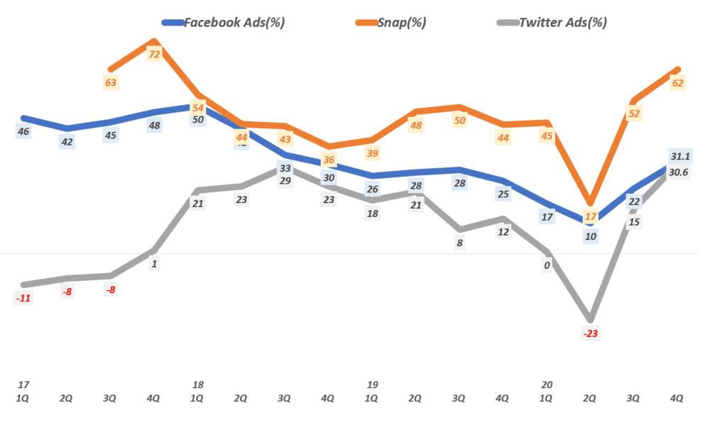 분기별 소셜 미디어 회사들의 광고 매출 증가율 비교( ~ 200년 4분기), 각 사 실적 발표 자료를 기반, Graph by Happist