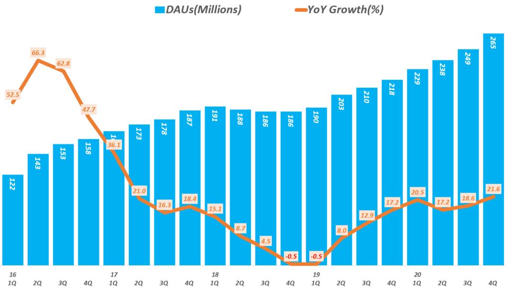 분기별 스냅챗 일 사용자(DAU) 추이( ~ 20년 4분기), Graph by Happist