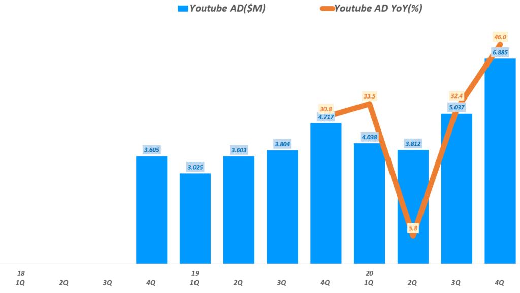 분기별 유튜브 광고 매출 및 전년 비 성장율 추이( ~ 20년 4분기), Graph by Happist