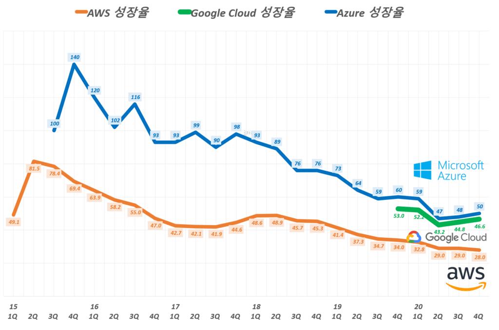 분기별 클라우드 매출 비교, 아마존 웹 서비스(AWS) vs 마이크로소프트 클라우드 매출( ~ 20년 4분기), Graph by Happist