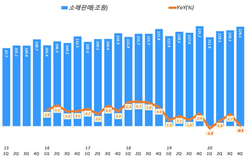 분기별 한국 소매 판매액 추이, 통계청 자료 기반( ~ 20년 4분기), Graph by Happist