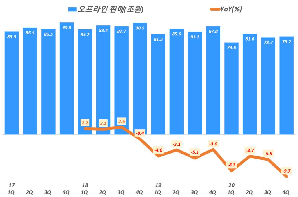 분기별 한국 오프라인 판매 및 전년 비 성장율 추이( ~ 20년 4분기), Graph by Happist