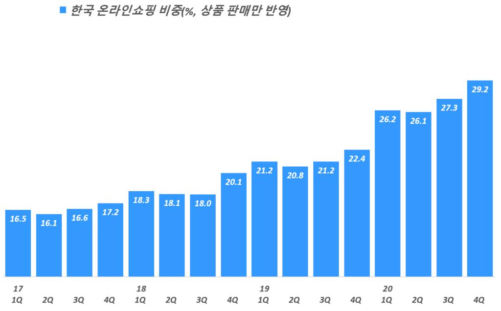 분기별 한국 온라인쇼핑 비중 추이( ~ 20년 4분기), 서비스 제외한 온라인 상품 판매만 반영, 통계청 자료 기반,  Graph by Happist