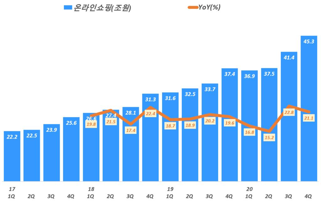 분기별 한국 온라인쇼핑 비중 추이( ~ 20년 4분기), 통계청 자료 기반,  Graph by Happist