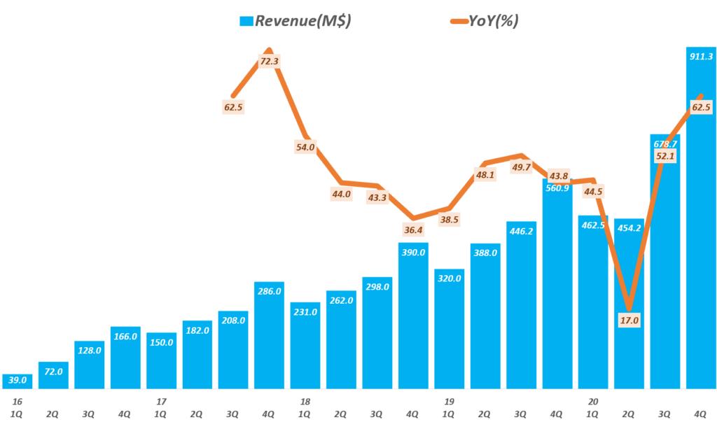 스냅 실적, 분기별 스냅 매출 및 전년 비 성장률 추이( ~ 20년 4분기), Quarterly Snap revenue & YoY growth rate(%), Graph by Happist.png