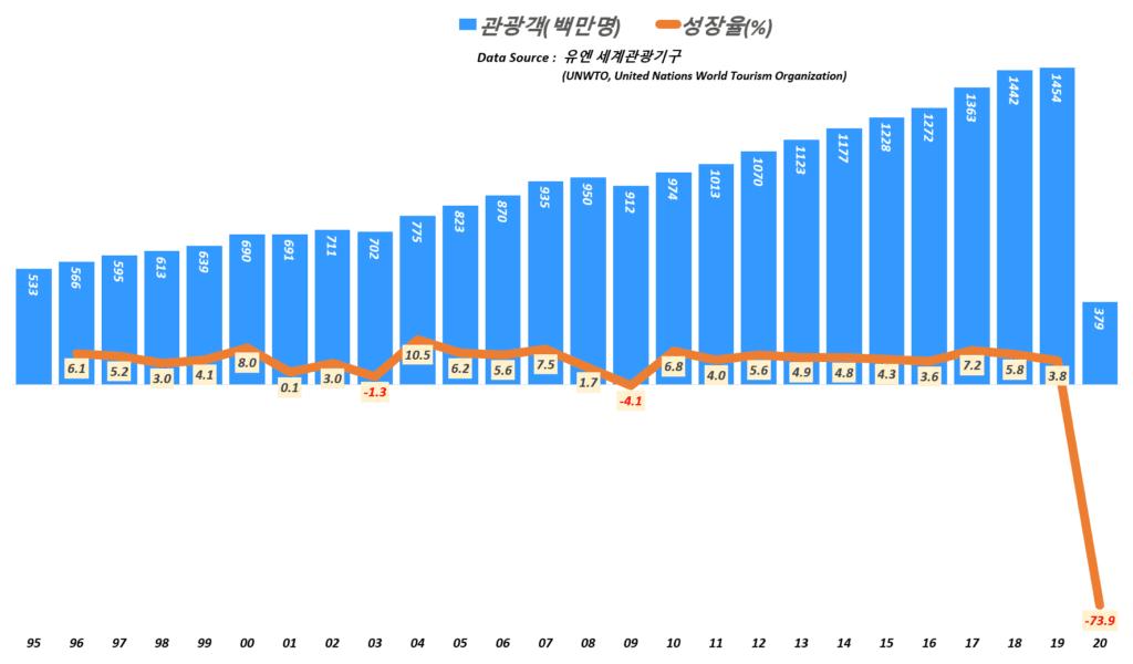 연도별 세계 관광객 추이, World Tourist trend, Data from UNWTO, Data from UNWTO, Graph by Happist