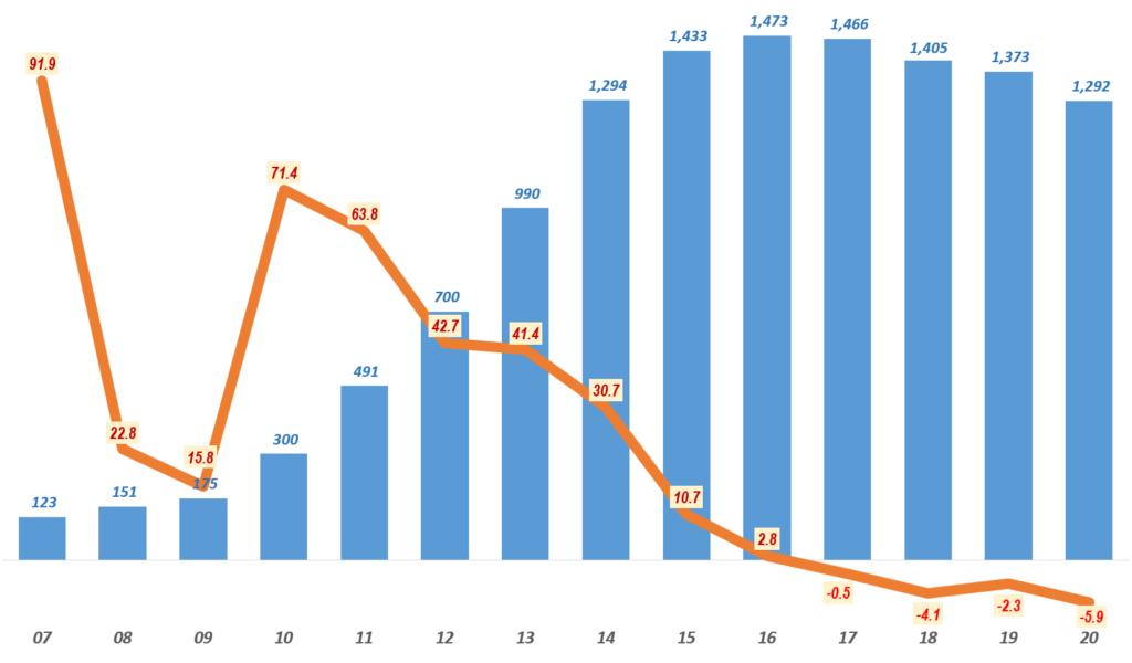 연도별 스마트폰 수요 및 성장율 추이, Yearly Smartphone demand & growth rate(%), Graph by Happpist