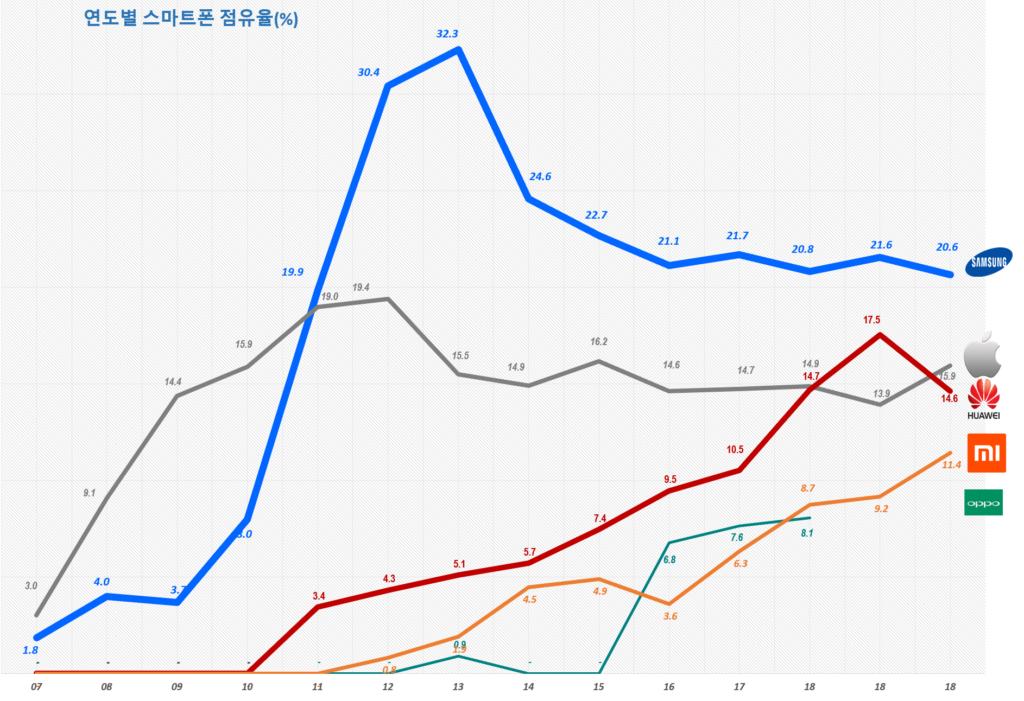 연도별 스마트폰 시장 점유율 추이(2007년 ~ 2020년) Yearly Smartphone Market share trend, Data Source - IDC, Graph by Happist