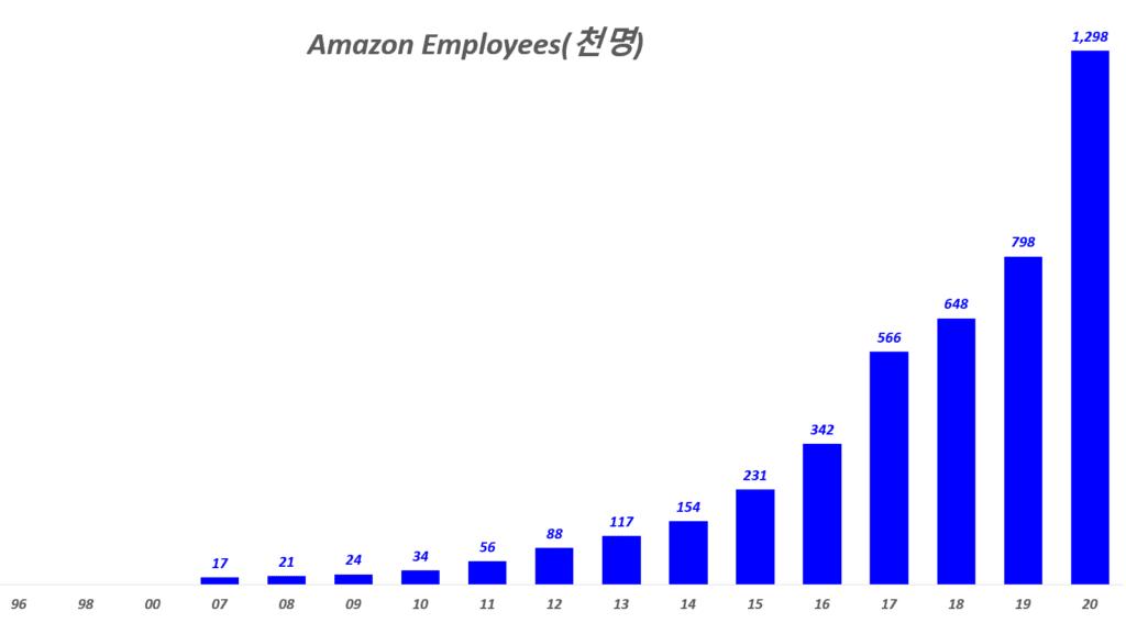 연도별 아마존 직원수 증가 추이( ~ 2020년), Graph by Happist