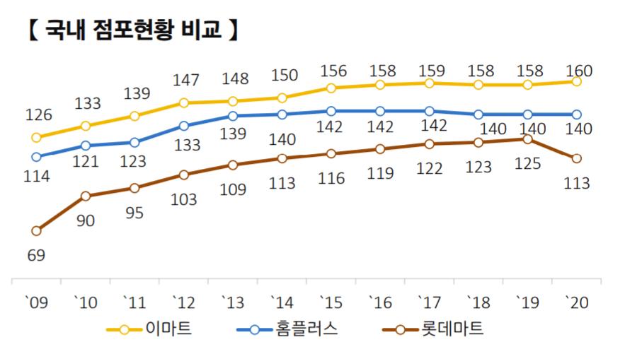 연도별 업체별 할인점수 변화 추이, Graph by EMART