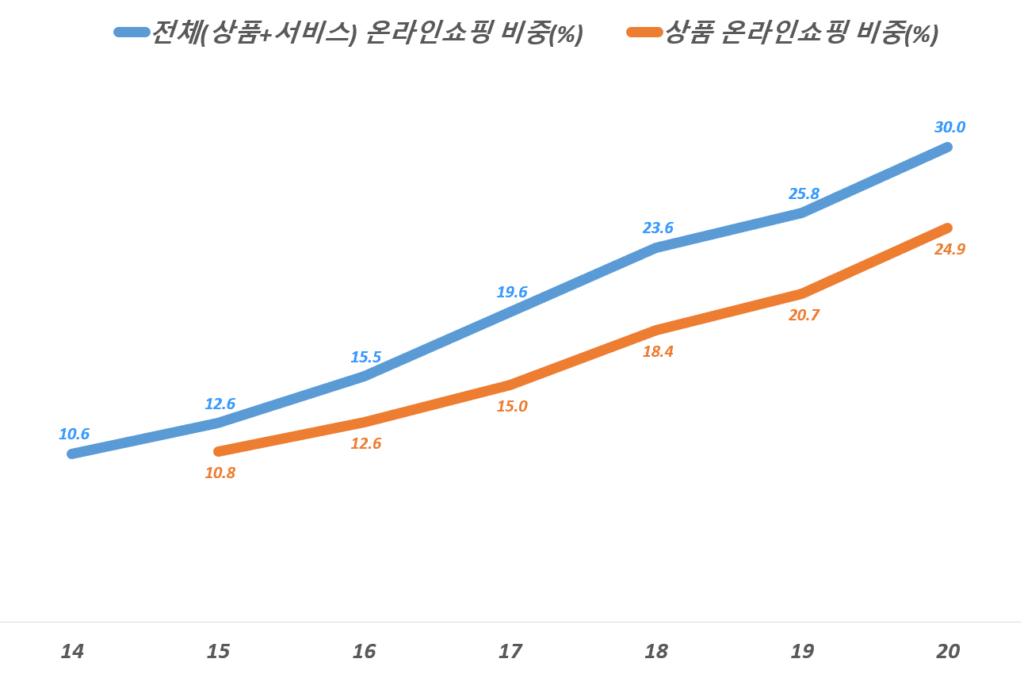 연도별 중국 소매 상품 온라인쇼핑 비중 추이(2014년 ~ 2020년), China Online Retail Sales of Physical Goods, Data from National Bureau of Statistics of China, Graph by Happist