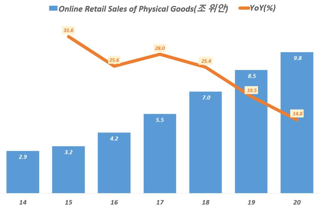 연도별 중국 소매 상품 온라인쇼핑 소매 추이(2014년 ~ 2020년), China Online Retail Sales of Physical Goods, Data from National Bureau of Statistics of China, Graph by Happist