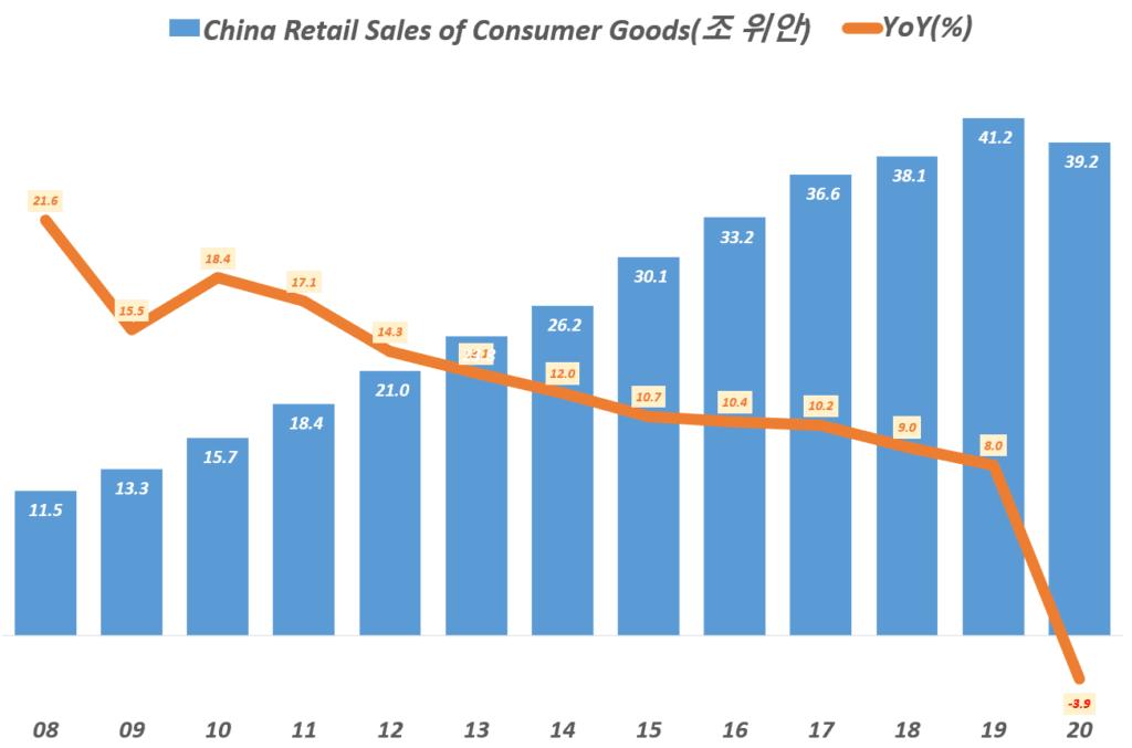 연도별 중국 소매 판매액 추이(2008년 ~ 2020년),China Retail Sales of Consumer Goods, Data from National Bureau of Statistics of China, Graph by Happist