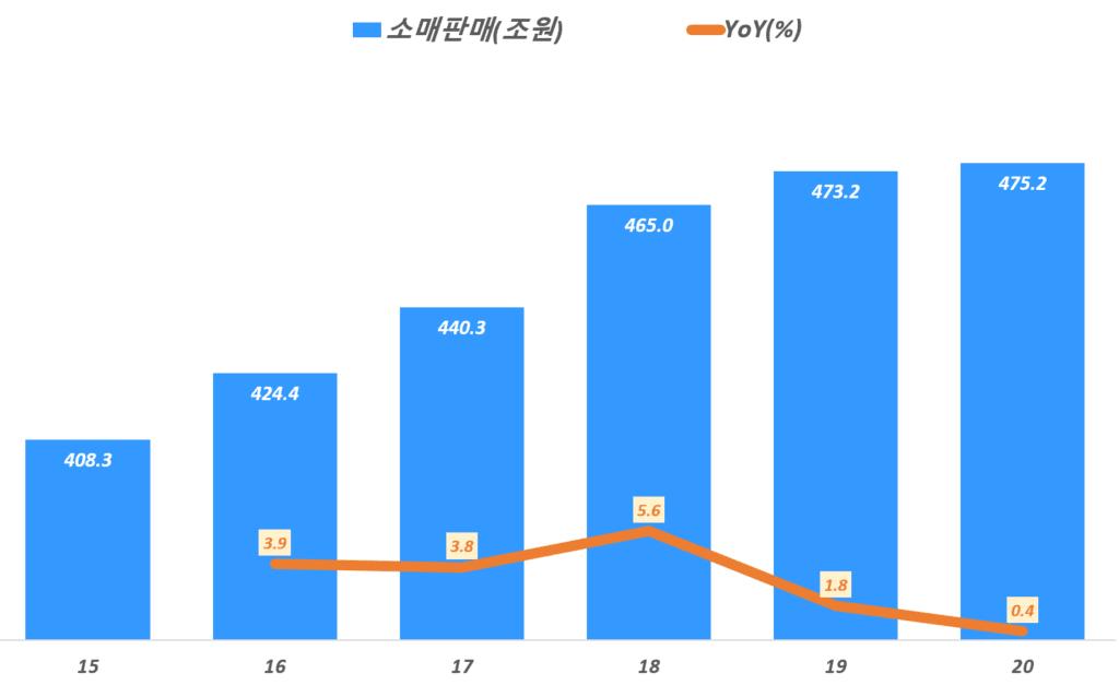 연도별 한국 소매판매액 추이, 통계청 데이타 기반, Graph by Happist