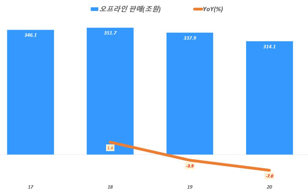 연도별 한국 오프라인 판매액 추이, 통계청 자료 기반, Graph by Happist