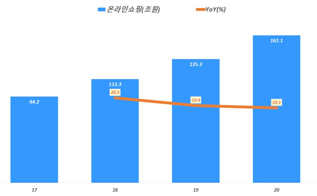 연도별 한국 온라인표핑 판매액 추이, 통계청 자료 기반,  Graph by Happist