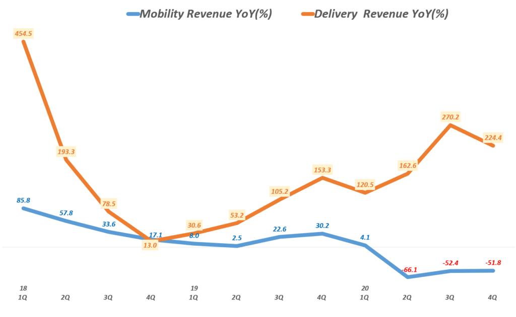 우버 실적, 분기별 우버 모빌리티 및 배달 서비스 성장률 추이( ~ 20년 4분기), Uber Querterly YoY growth rate(%) of Mobility & Delivery Service, Graph by Happist