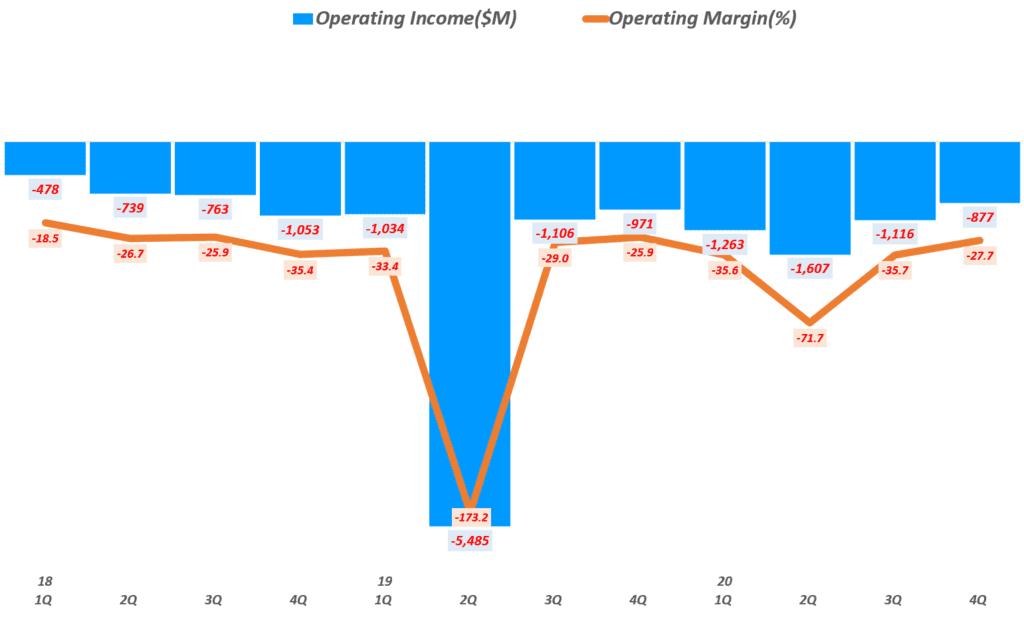 우버 실적, 분기별 우버 영업이익 및 영업 이익률( ~ 20년 4분기), Uber Querterly Operating Income & Operating Margin(%), Graph by Happist