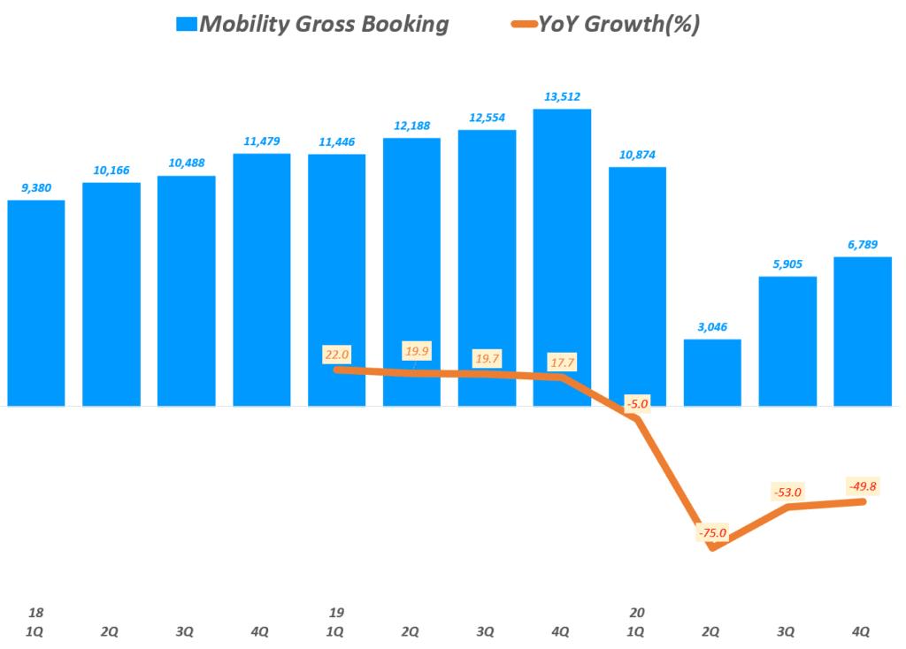 우버 실적, 분기별 우버 차량 공유 서비스(모빌리티) 예약액 추이( ~ 20년 4분기), Uber Querterly Mobility Gross booking, Graph by Happist