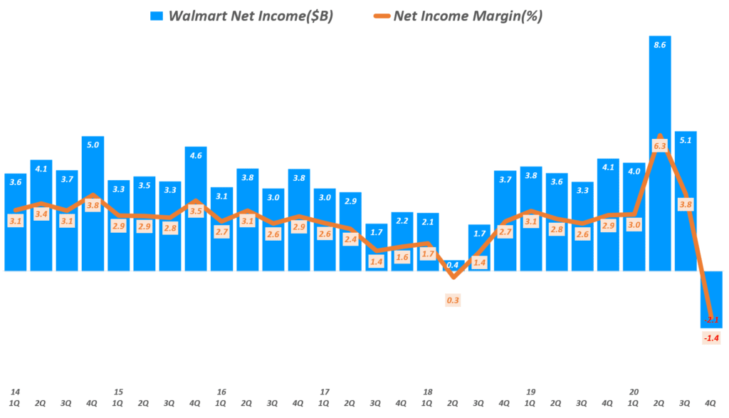 월마트 실적, 분기별 원마트 순이익 및 순이익율 추이(~ 20년 4분기), Walmart net income & net income margin, Graph by Happist