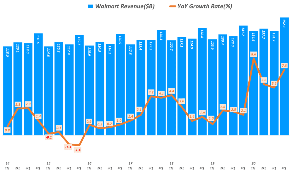 월마트 실적, 분기별 월마트 매출 및 매출액 증가율( ~ 20년 4분기), Walmart Quarterly revenue & YoY growth rate(%), Graph by Happist