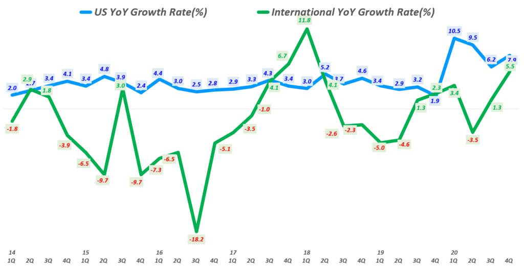 월마트 실적, 분기별  월마트 미국과 인터내셔널 매출 증가율 비교( ~ 2020년 4분기), Walmart US & International revenue YoY growth rate(%), Graph by Happist