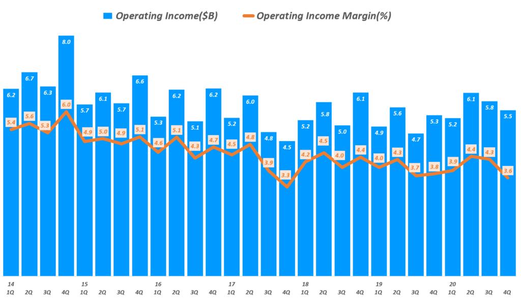 월마트 실적, 분기별 월마트 영업이익 및 영업이익률 추이(~ 2020년 4분기), Walmart Operating income & Operating margin(%), Graph by Happist