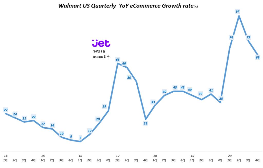 월마트 실적, 분기별 월마트 이커머스 매출 증가율(~2020년 4분기) Walmart US Quarterly eCommerce YoY Growth rate(%), Graph by Happist