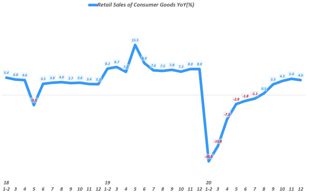 월별 중국 소매 판매 추이( ~ 2020년 12월), Monthly China Retail Sales of Consumer Goods, Data from National Bureau of Statistics of China, Graph by Happist