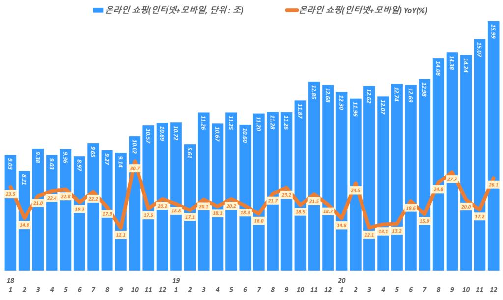 월별 한국 온라인쇼핑 거래액 및 전년 동월 비 성장률 추이,( ~ 20년 12월), 통계청 자료 기반,  Graph by Happist.