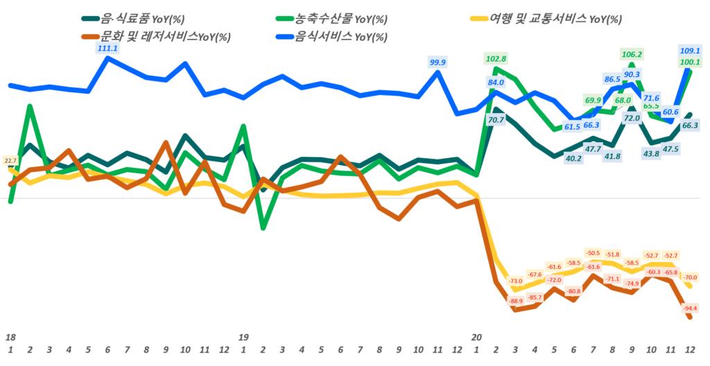 월별 한국 온라인쇼핑 거래액 중 주요 카테고리별 전년 동월 비 성장률 추이,( ~ 20년 12월), Data from Statistics Korea(KOSTAT), Graph by Happist