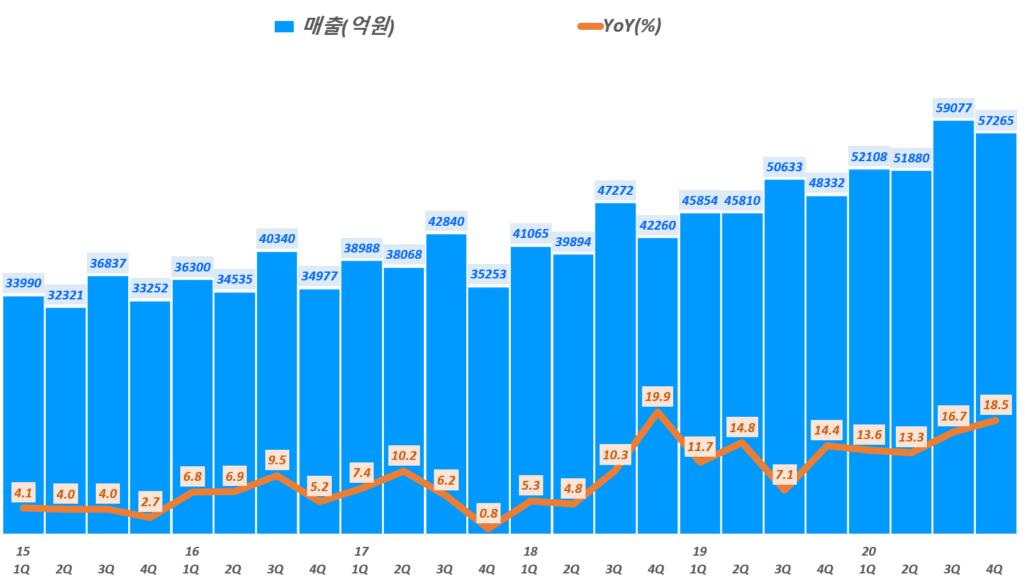 이마트 실적, 분기별 이마트 매출 및 성장율 추이( ~ 20년 4분기), EMART quarterly Revenue & growth rate(%), Graoh by Happist