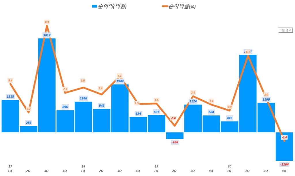 이마트 실적,  분기별 이마트 순이익 및 순이익률 추이( ~ 20년 4분기), Quarterly EMART Net income & Net margin(%), Graph by Happist