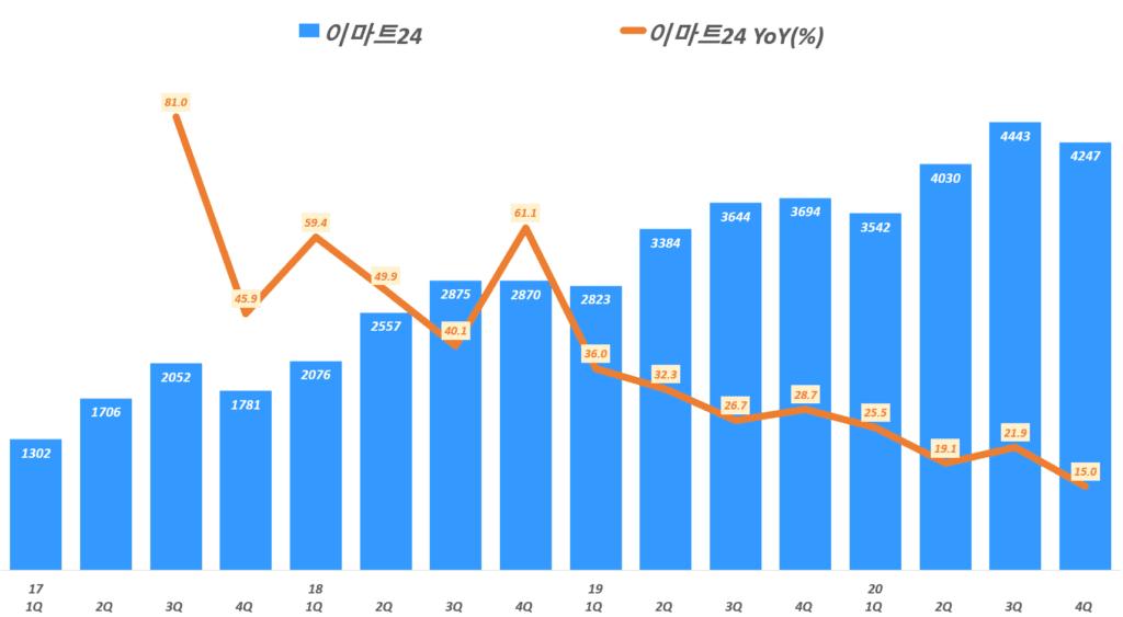 이마트 실적, 분기별 이마트 편의점 이마트24 매출 및 전년비 겅장율(%), Graph by Happist