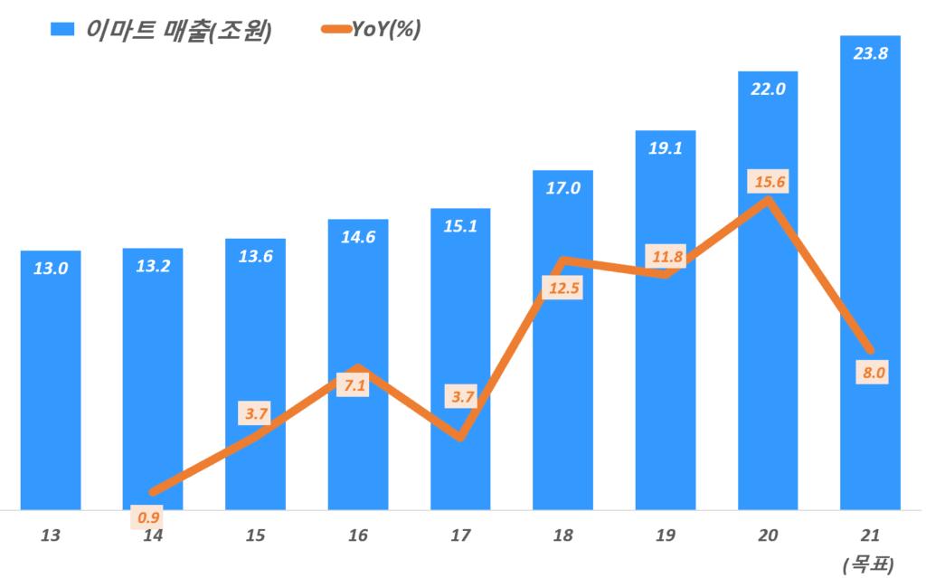 이미트 실적, 연도별 이마트 매출 및 성장율 추이( ! 21년 목표), Yearly EMART revenue & growth rate(%), Graph by Happist