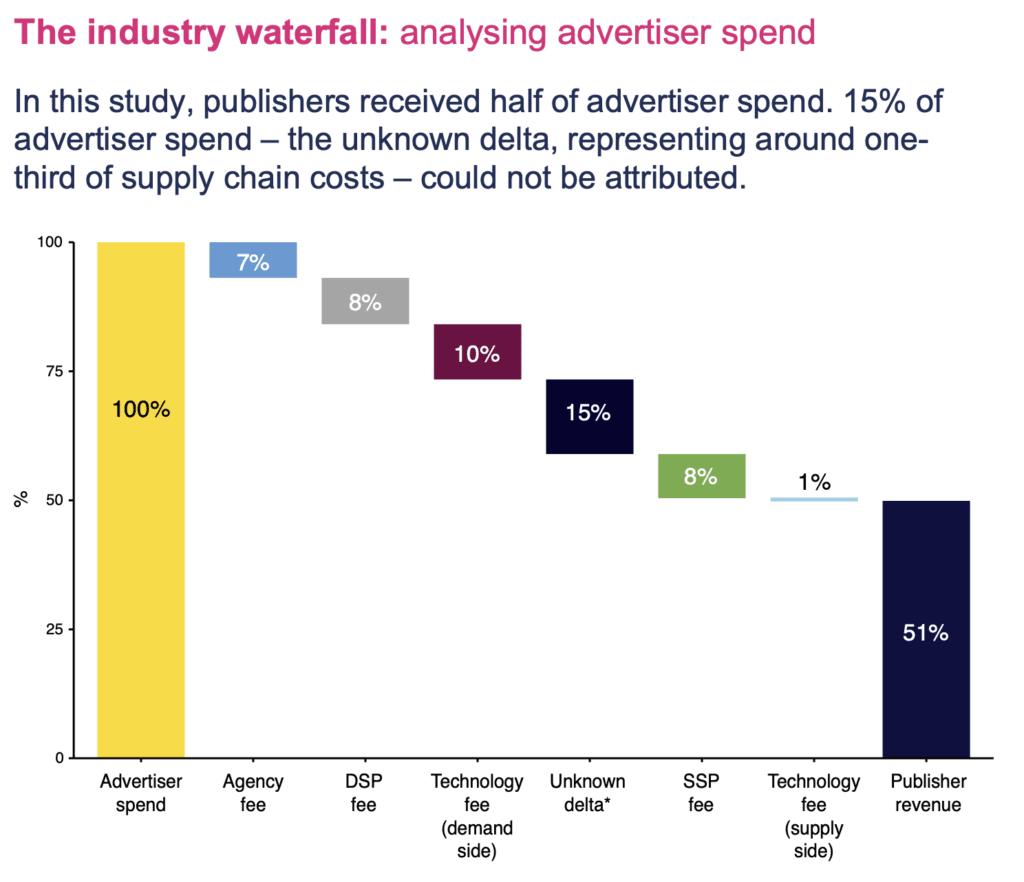 인터넷 광고 비용 분석 워터폴, The ad industry waterfall, analysing advertiser spend,PwC for  ISbA