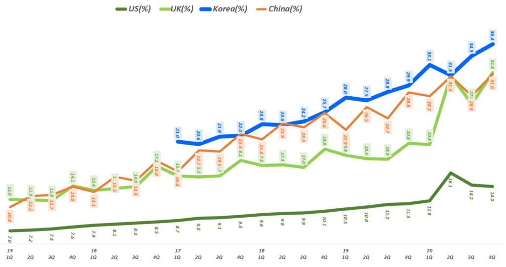 주요 국가별 온라인쇼핑 비중 추이, 한국 온라인쇼핑 비중, 미국 온라인쇼핑 비중, 영국 온라인쇼핑 비중, 중국 온라인쇼핑 비중, Graph by Happist