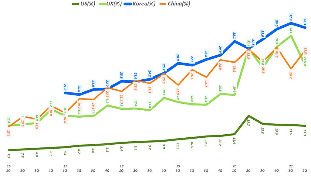 주요 국가별 온라인쇼핑 비중 추이( ~ 21년 2분기), 한국 온라인쇼핑 비중, 미국 온라인쇼핑 비중, 영국 온라인쇼핑 비중, 중국 온라인쇼핑 비중, Graph by Happist