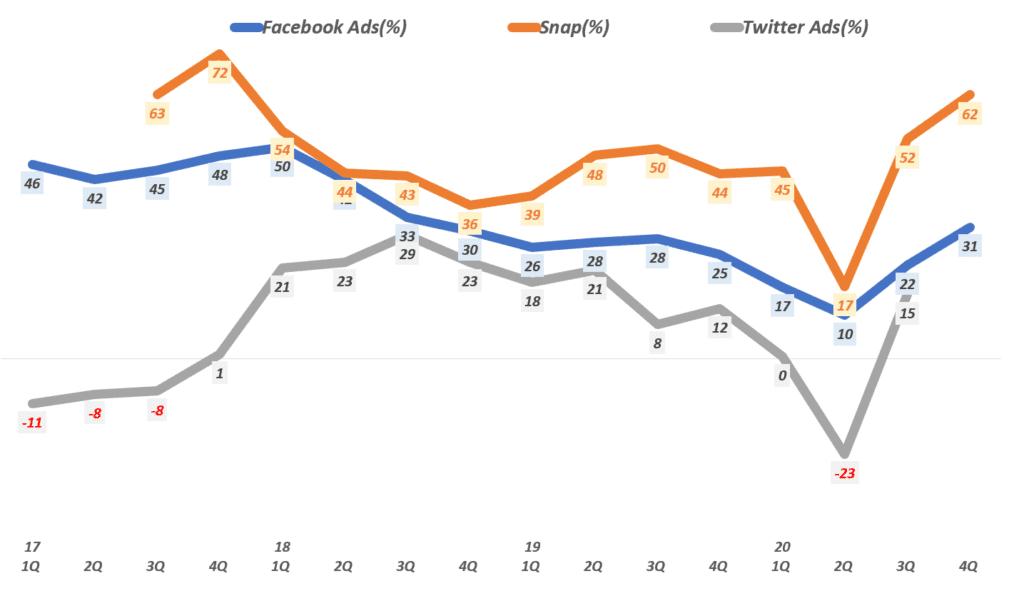 주요 소셜 미디어들의 소셜 미디어 광고 증가율 추이( ~ 20년 4분기), Graph by Happist