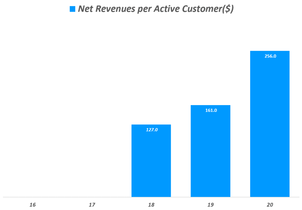 쿠팡 실적, 연도별 쿠팡 고객당 순수익(Net Revenues per Active Customer($)), Graph by Happist