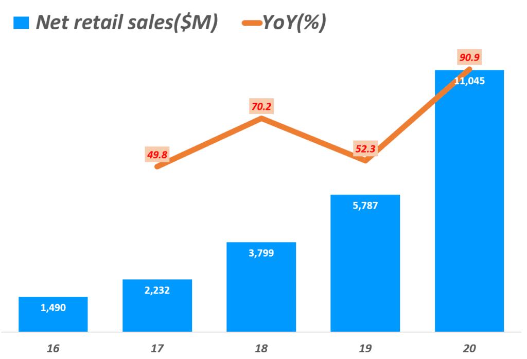 쿠팡 실적, 연도별 쿠팡 리테일 판매 매출 및  성장율 추이, Yearly Coupang, LLC retail sales & YoY growth rate(%), Graph by Happist.png