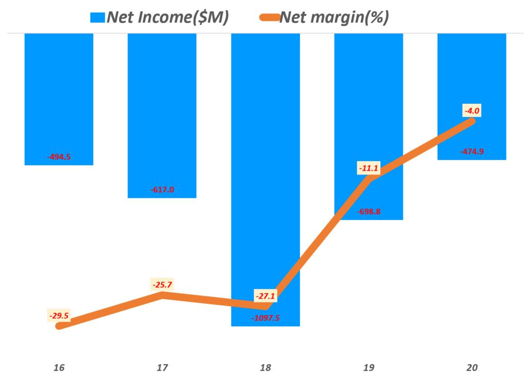 쿠팡 실적, 연도별 쿠팡 순이익 및 순이익율 추이( ~ 20년), Yearly Coupang, LLC Net Income & Net margin(%), Graph by Happist.png