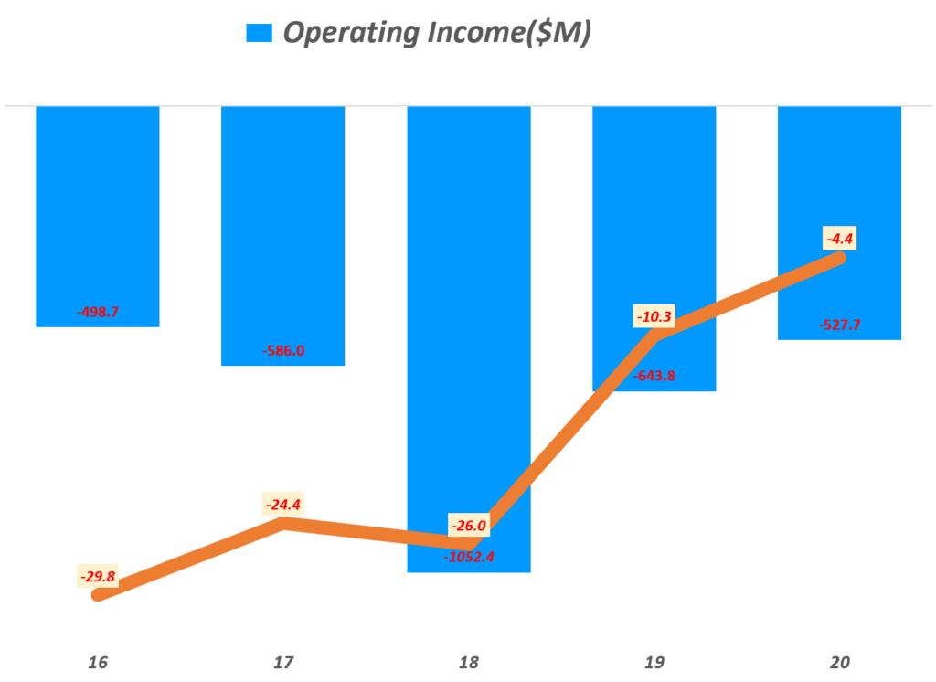 쿠팡 실적, 연도별 쿠팡 영업이익 및 영업이익율 추이( ~ 20년), Yearly Coupang, LLC Operating Income & operating margin(%), Graph by Happist